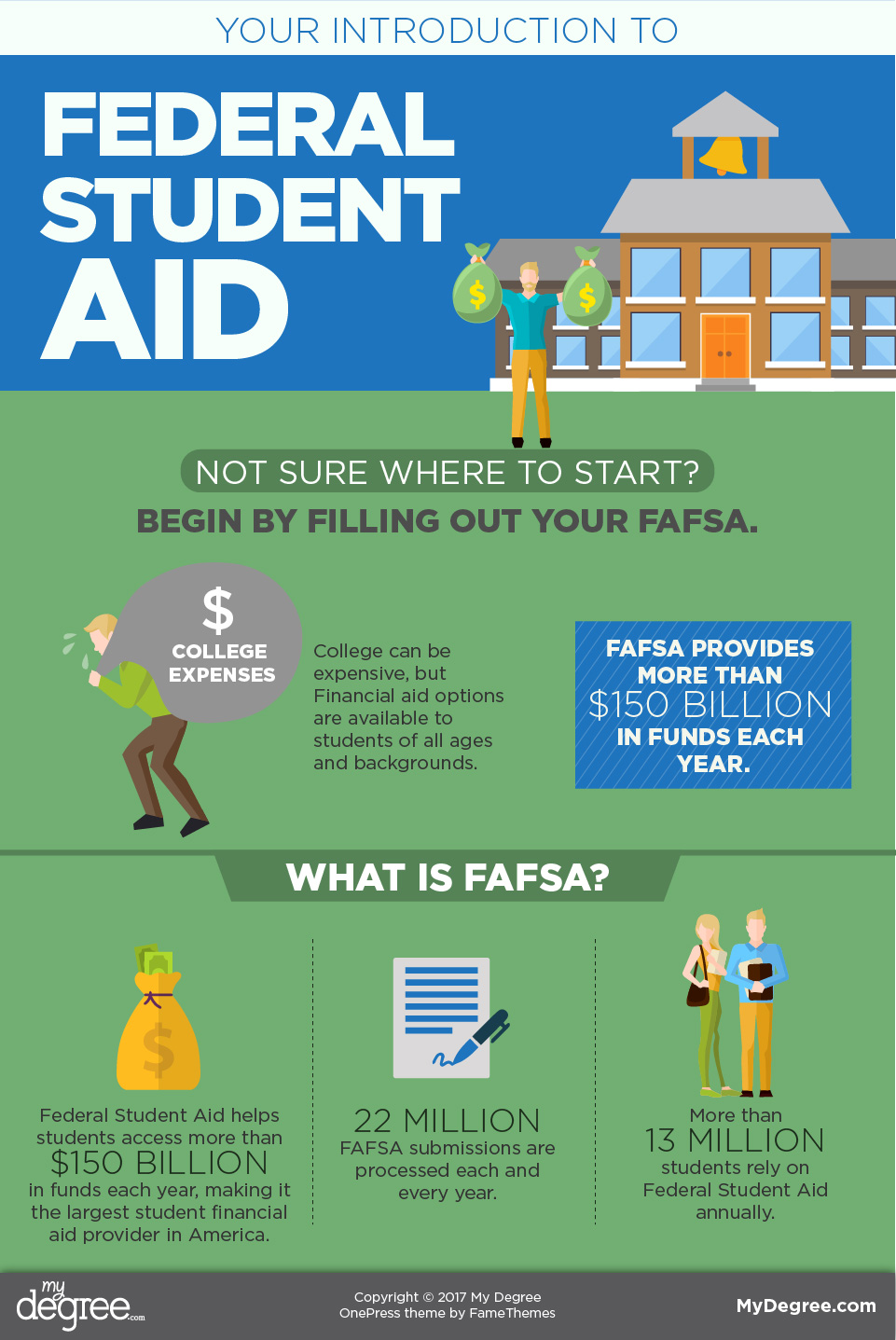 FAFSA 101: Your introduction to federal student aid