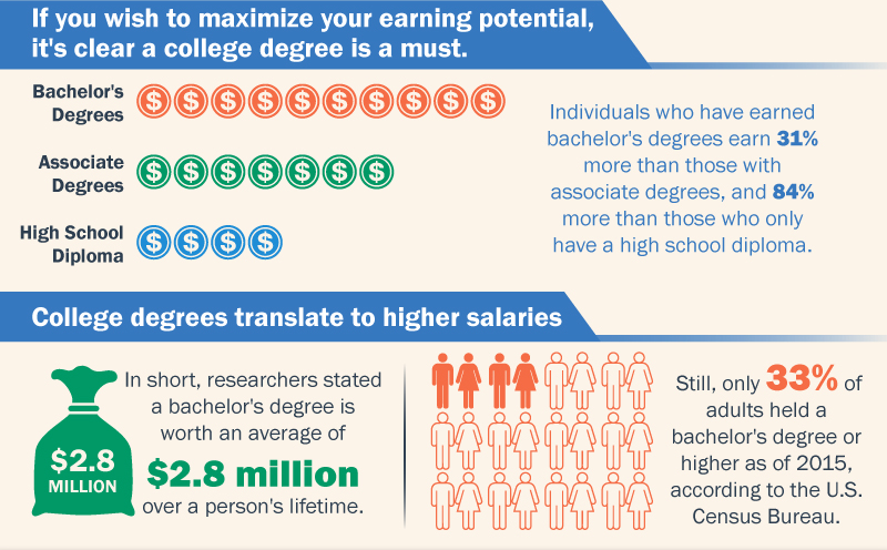 The Value Of Earning A Bachelor Degree Grantnexuscom