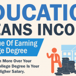 Education means income: The value of earning a college degree